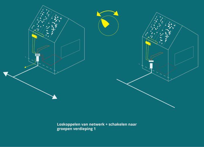 SYNERGIE TUSSEN MEERLAAGSVEILIGHEID EN DE ENERGIETRANSITIE