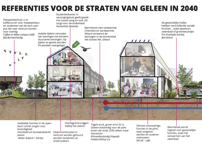 Inzending prijsvraag BNSP: De woonwijk als noviteit