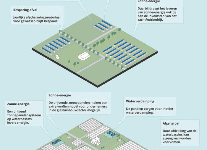 Verbinden van functies #2: energieleverende landbouw