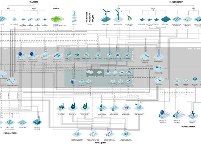 Ruimtelijke strategie van het energiesysteem