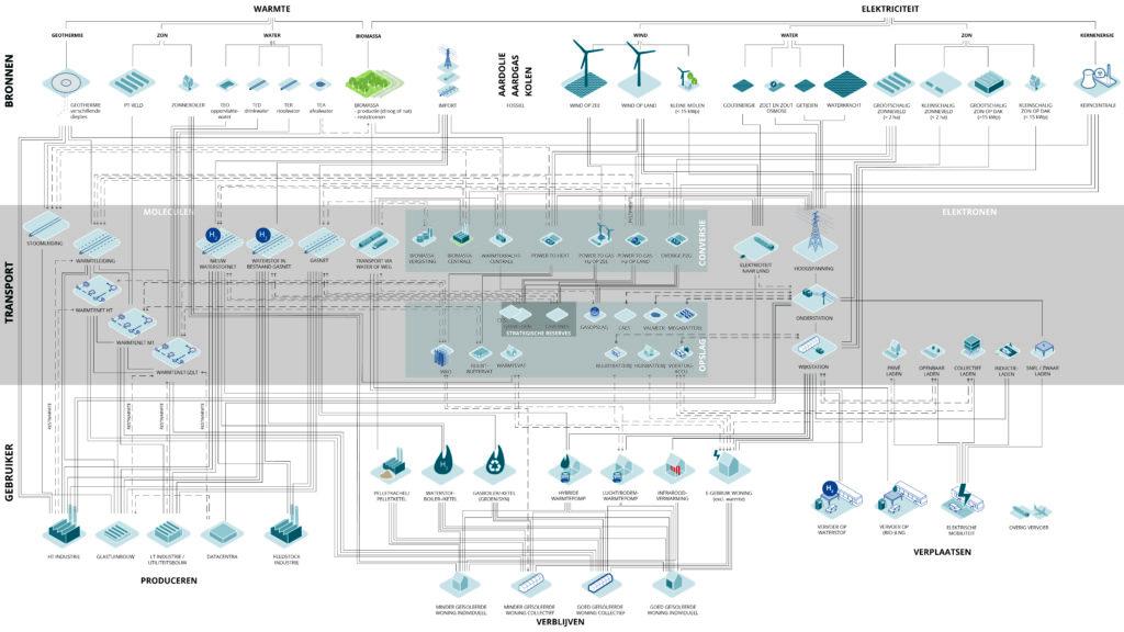 ENERGIESYSTEEM RUIMTELIJK IN BEELD