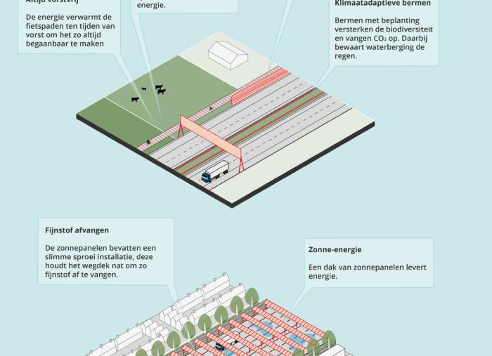Verbinden van functies #3: (energie)infrastructuur